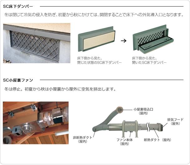 断熱・気密に優れた ソーラーサーキット専用の通気部材。