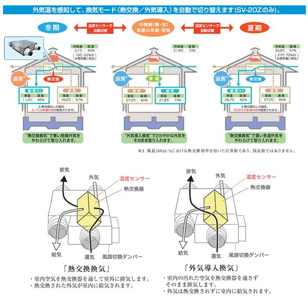 外気温を感知して、換気モードを自動で切り替える仕組みについて